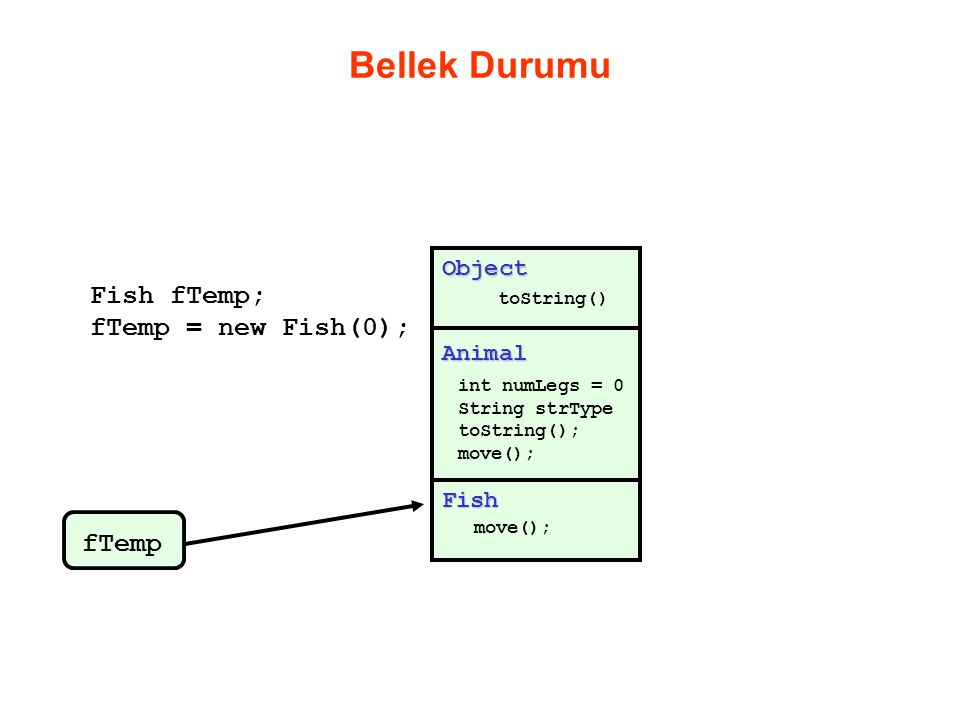 Bellek Durumu Fish fTemp; fTemp = new Fish(0); fTemp Object Animal