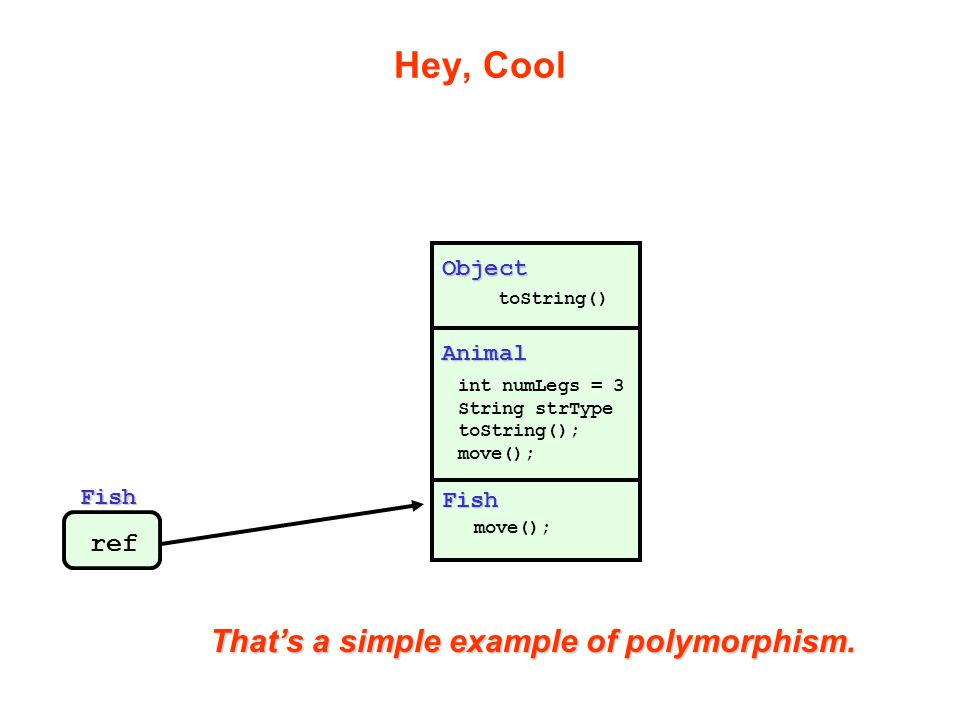 Hey, Cool That's a simple example of polymorphism. ref Object Animal