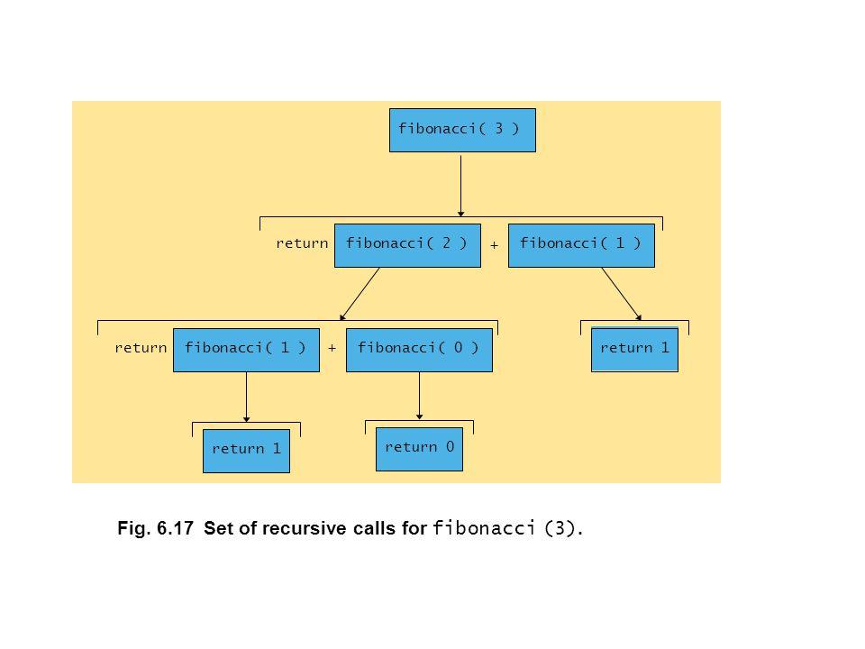 Fig. 6.17 Set of recursive calls for fibonacci (3).