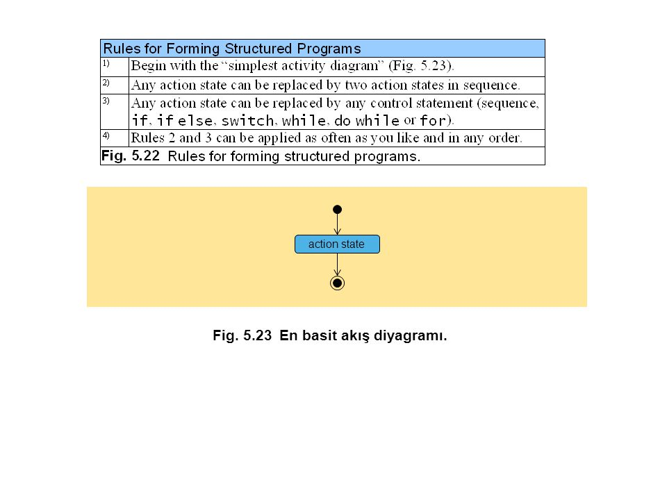 Fig. 5.23 En basit akış diyagramı.