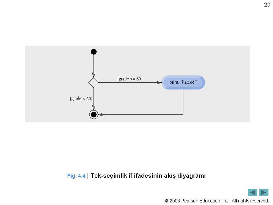 Fig. 4.4 | Tek-seçimlik if ifadesinin akış diyagramı
