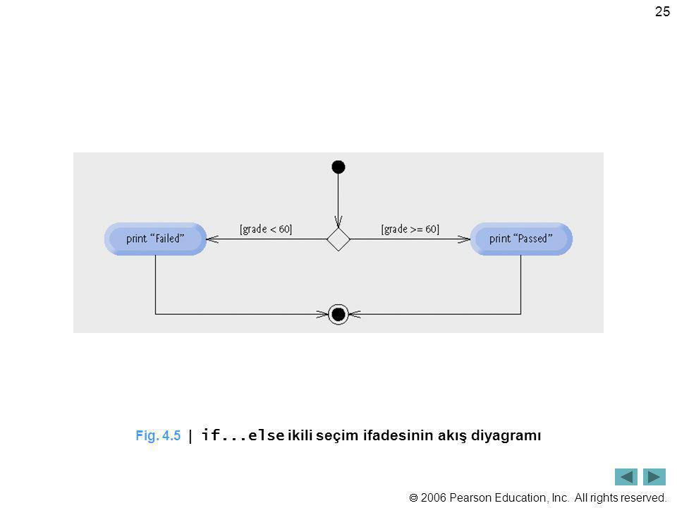 Fig. 4.5 | if...else ikili seçim ifadesinin akış diyagramı