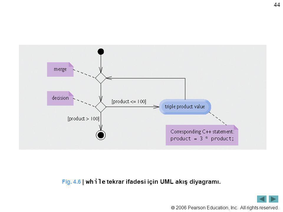 Fig. 4.6 | while tekrar ifadesi için UML akış diyagramı.