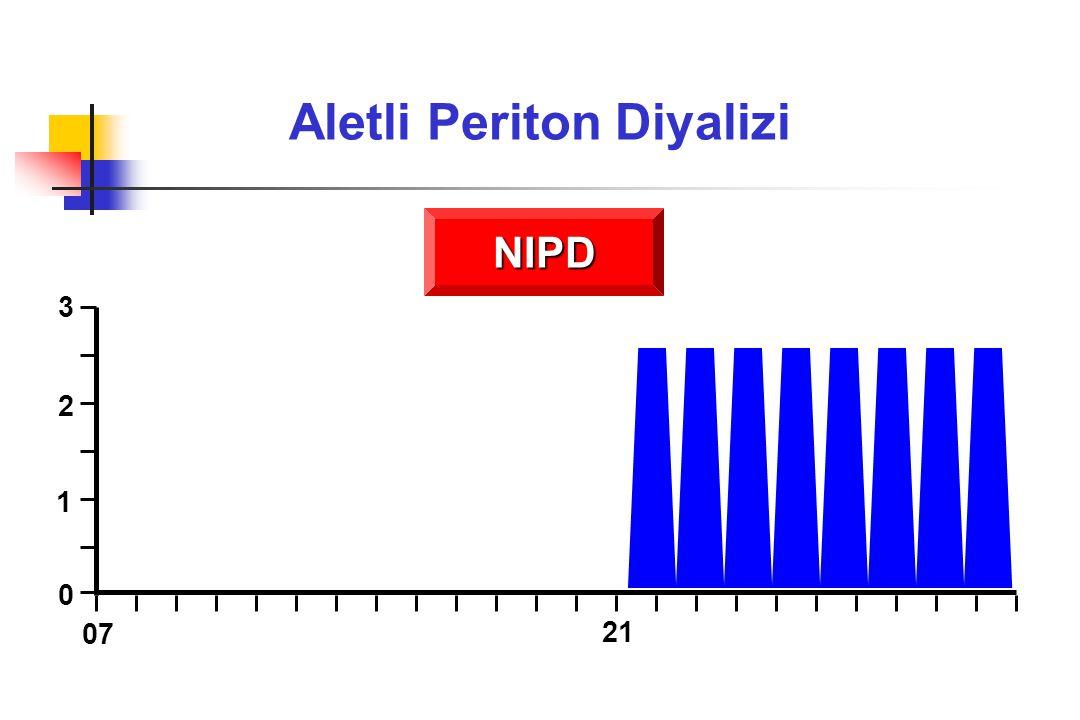 Aletli Periton Diyalizi