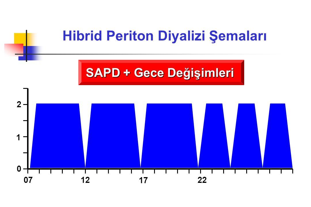 Hibrid Periton Diyalizi Şemaları SAPD + Gece Değişimleri