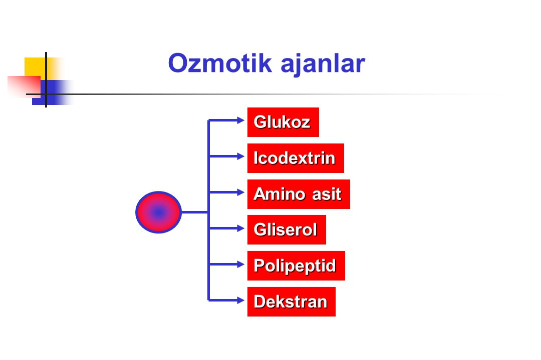 Ozmotik ajanlar Glukoz Icodextrin Amino asit Gliserol Polipeptid