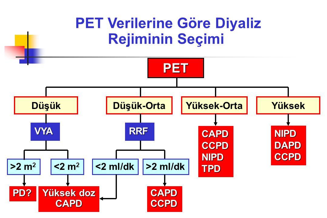 PET Verilerine Göre Diyaliz Rejiminin Seçimi