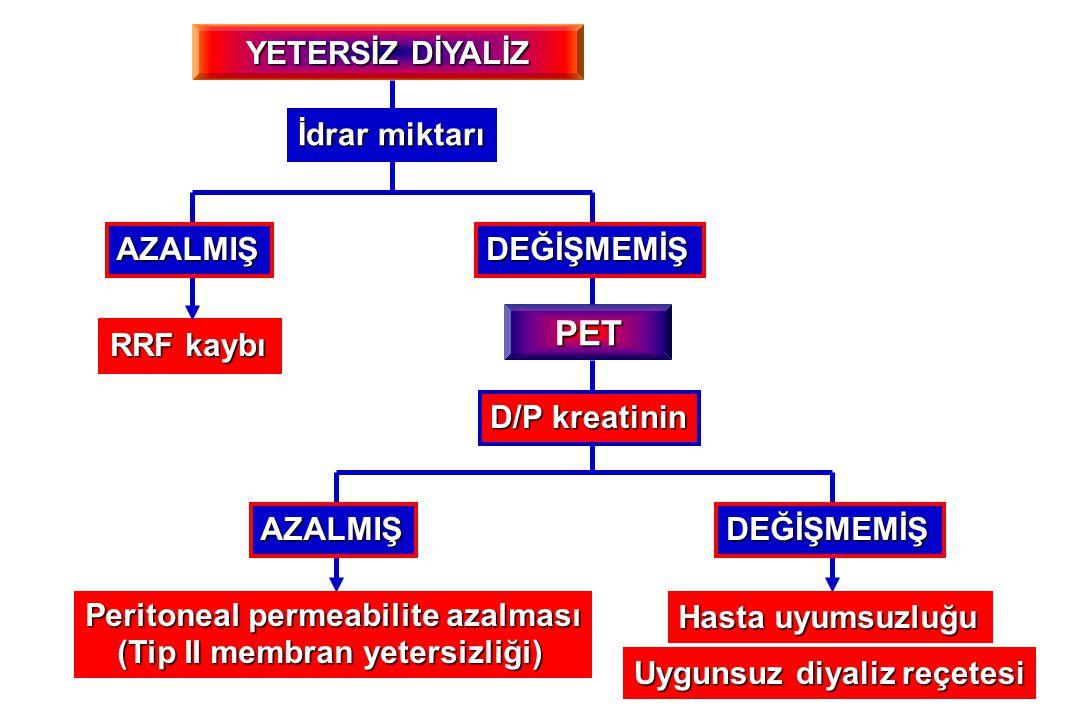 Peritoneal permeabilite azalması (Tip II membran yetersizliği)