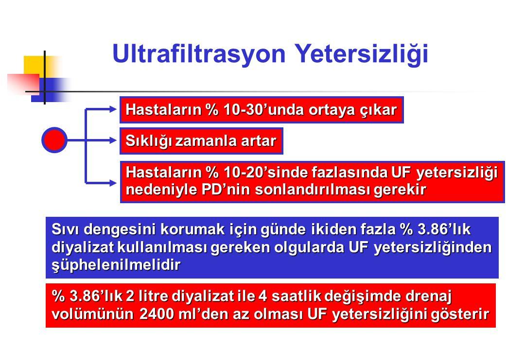 Ultrafiltrasyon Yetersizliği