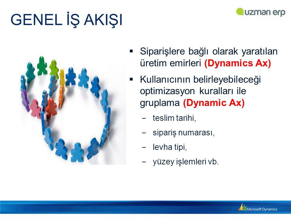 GENEL İŞ AKIŞI Siparişlere bağlı olarak yaratılan üretim emirleri (Dynamics Ax)