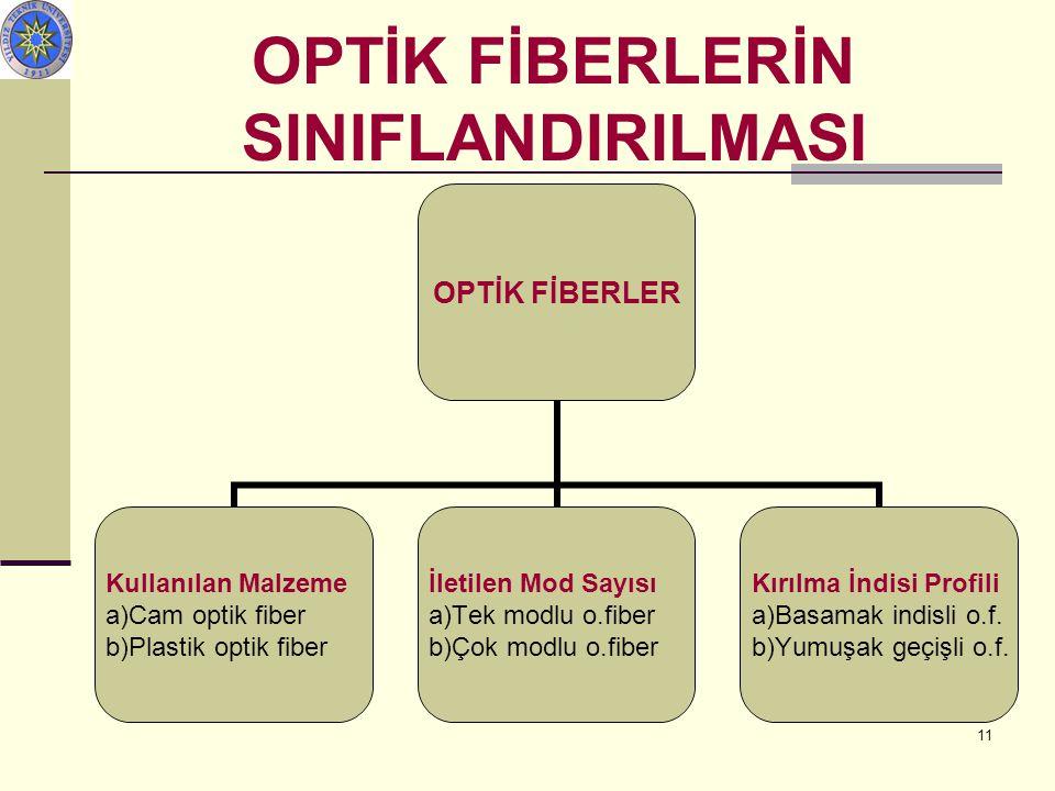 OPTİK FİBERLERİN SINIFLANDIRILMASI