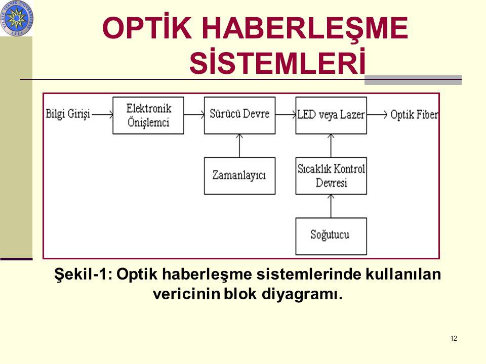 OPTİK HABERLEŞME SİSTEMLERİ