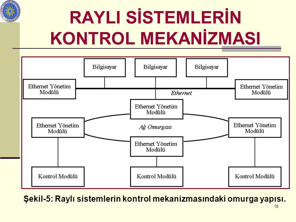 RAYLI SİSTEMLERİN KONTROL MEKANİZMASI