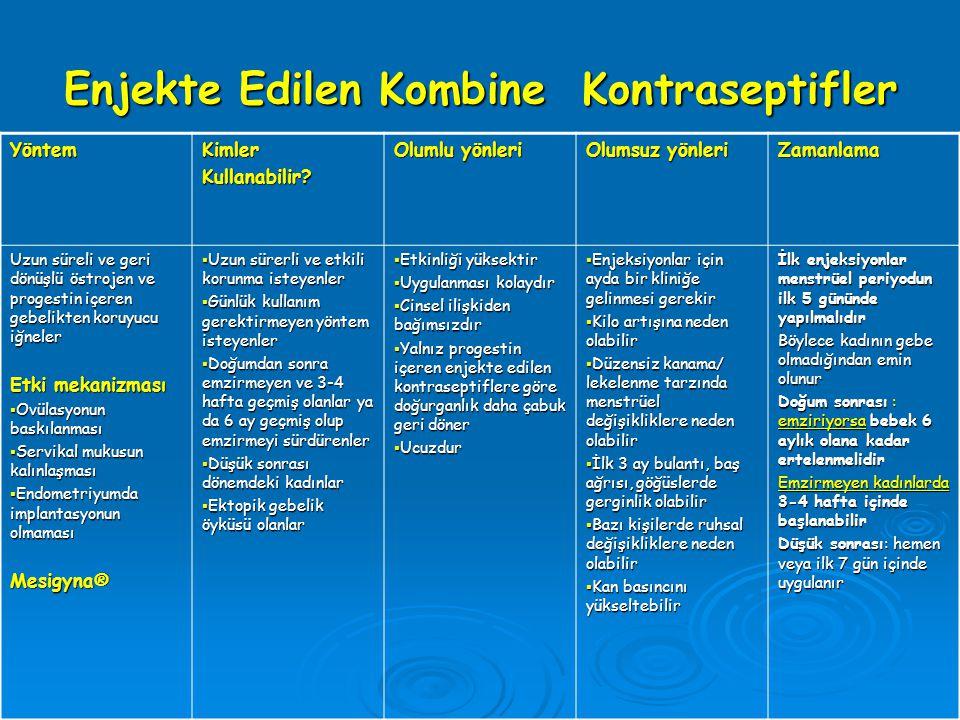 Enjekte Edilen Kombine Kontraseptifler