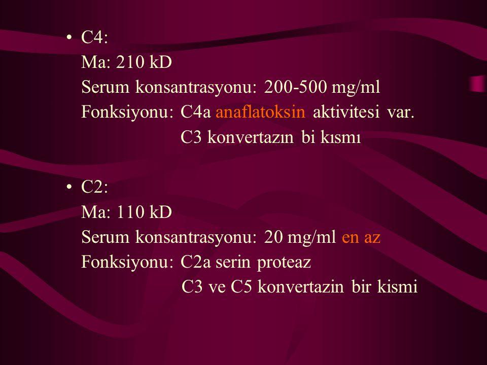 C4: Ma: 210 kD. Serum konsantrasyonu: 200-500 mg/ml. Fonksiyonu: C4a anaflatoksin aktivitesi var.