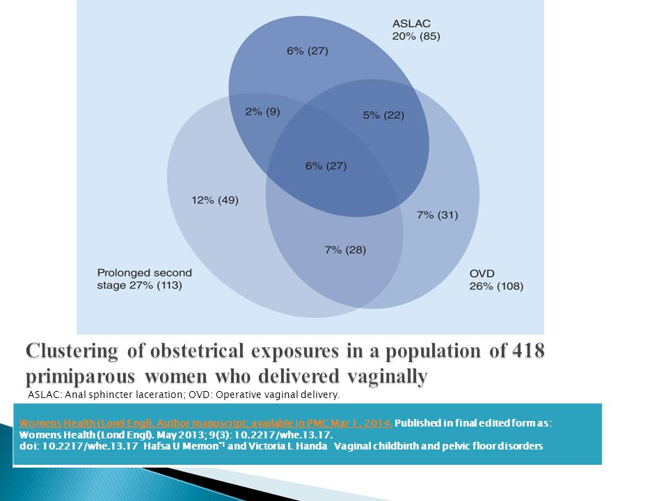 Clustering of obstetrical exposures in a population of 418 primiparous women who delivered vaginally