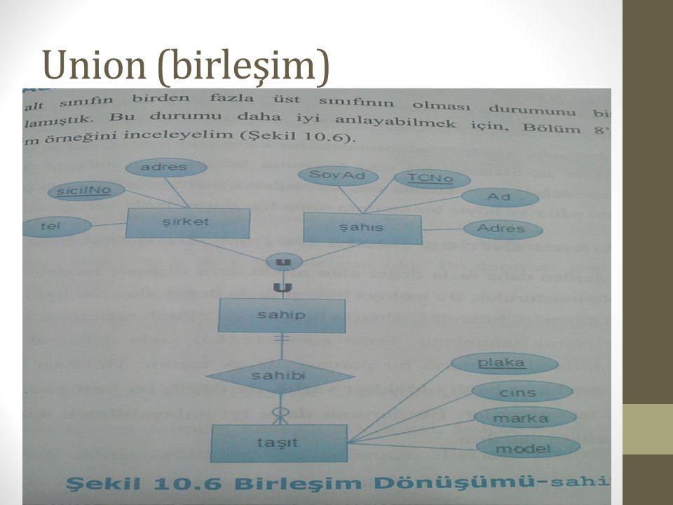 Union (birleşim)