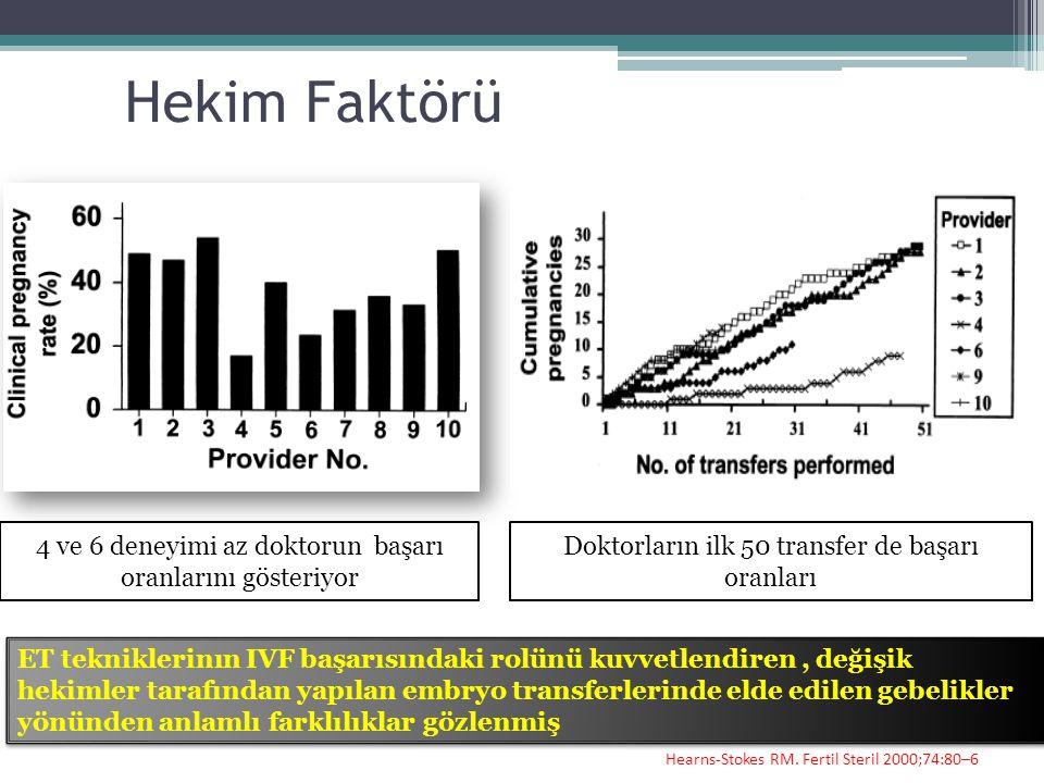 Hekim Faktörü 4 ve 6 deneyimi az doktorun başarı oranlarını gösteriyor