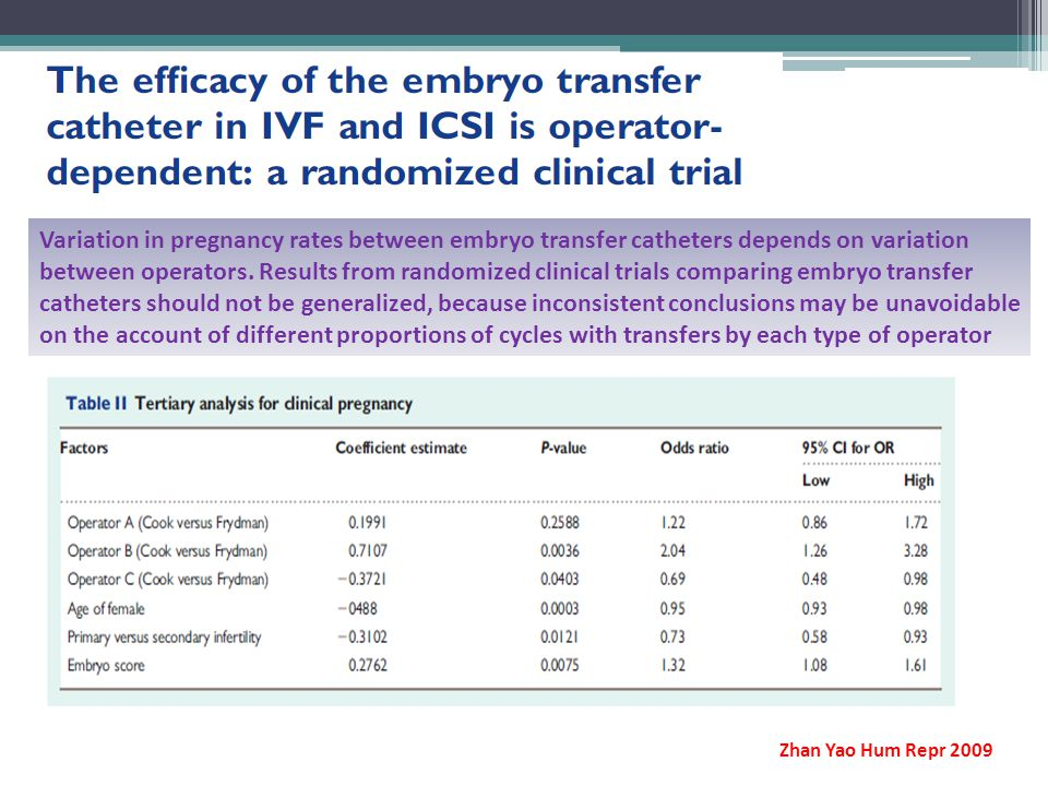 Variation in pregnancy rates between embryo transfer catheters depends on variation between operators. Results from randomized clinical trials comparing embryo transfer catheters should not be generalized, because inconsistent conclusions may be unavoidable