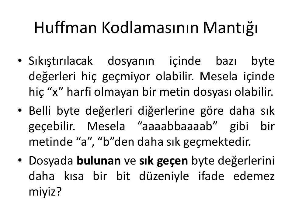 Huffman Kodlamasının Mantığı