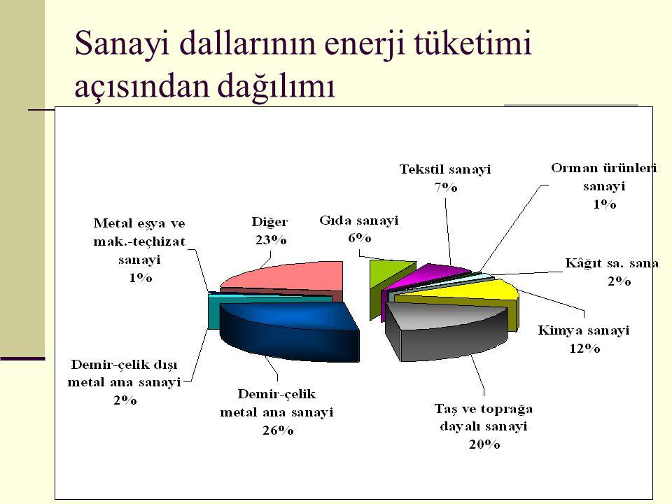 Sanayi dallarının enerji tüketimi açısından dağılımı