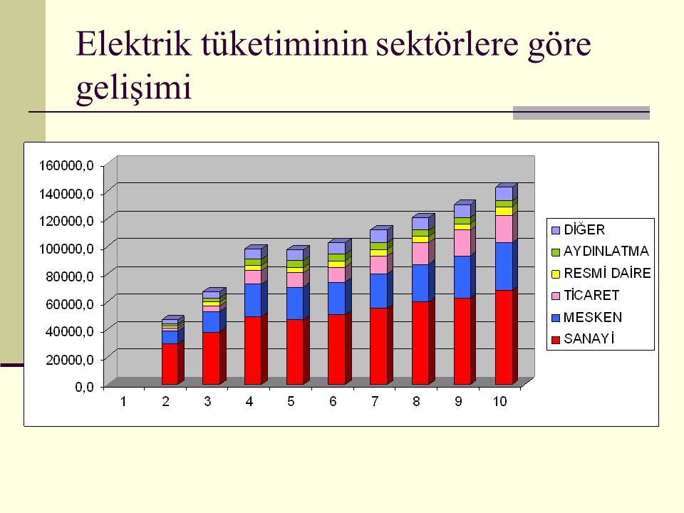 Elektrik tüketiminin sektörlere göre gelişimi