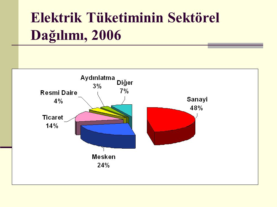 Elektrik Tüketiminin Sektörel Dağılımı, 2006