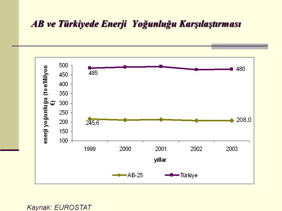 AB ve Türkiyede Enerji Yoğunluğu Karşılaştırması