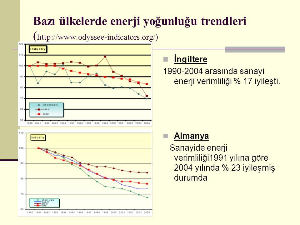 Bazı ülkelerde enerji yoğunluğu trendleri (http://www