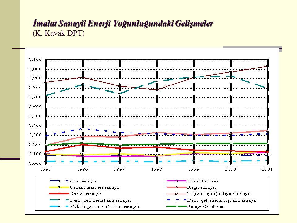 İmalat Sanayii Enerji Yoğunluğundaki Gelişmeler (K. Kavak DPT)