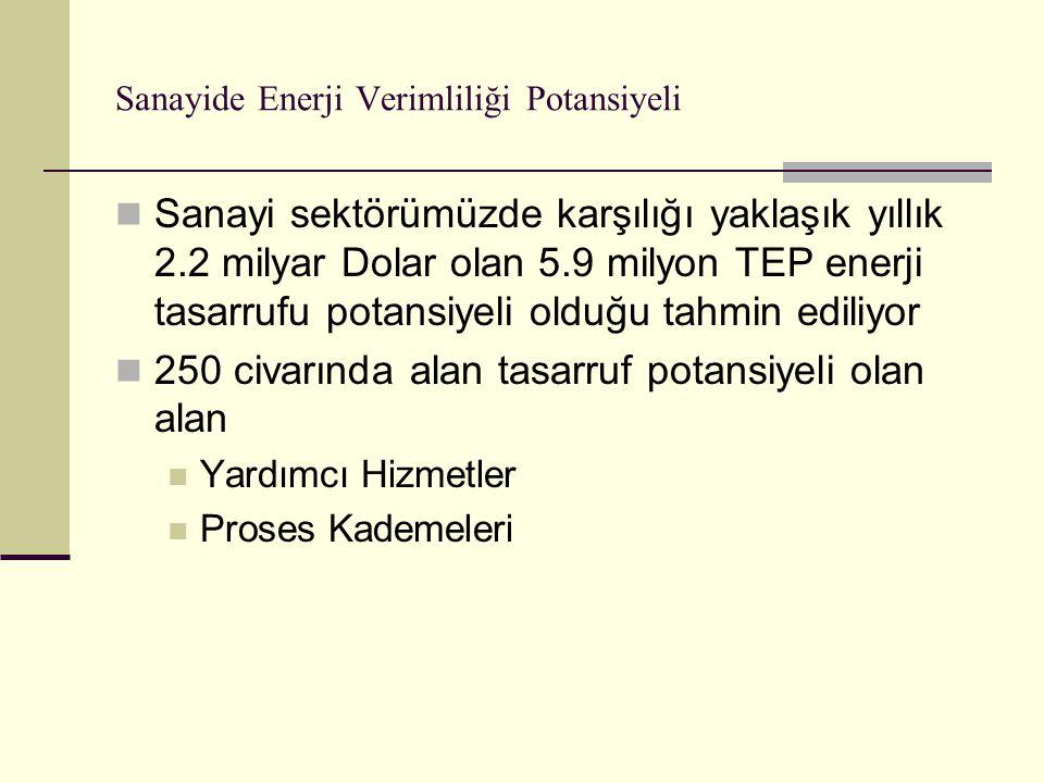Sanayide Enerji Verimliliği Potansiyeli