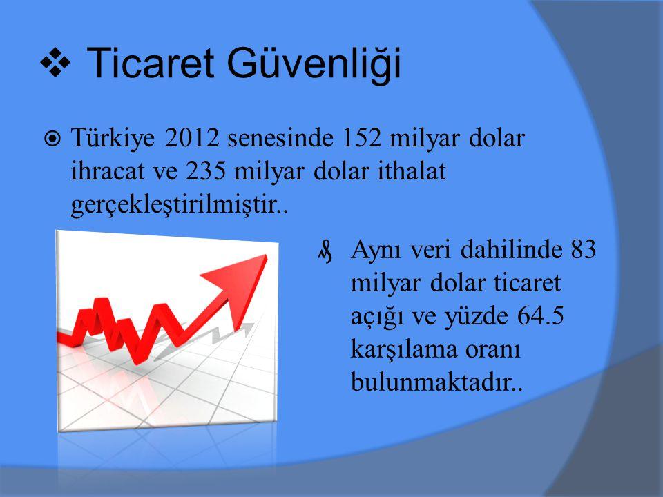 Ticaret Güvenliği Türkiye 2012 senesinde 152 milyar dolar ihracat ve 235 milyar dolar ithalat gerçekleştirilmiştir..