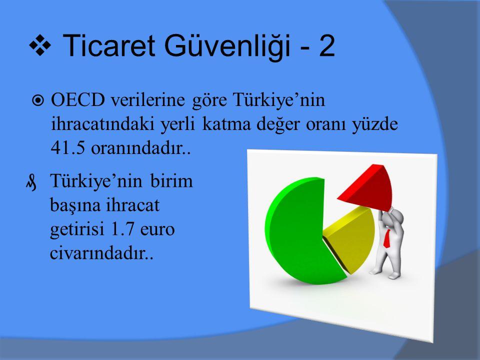 Ticaret Güvenliği - 2 OECD verilerine göre Türkiye'nin ihracatındaki yerli katma değer oranı yüzde 41.5 oranındadır..