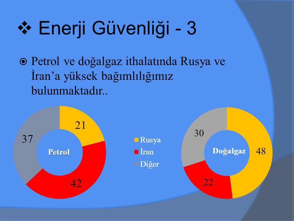 Enerji Güvenliği - 3 Petrol ve doğalgaz ithalatında Rusya ve İran'a yüksek bağımlılığımız bulunmaktadır..