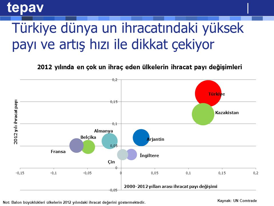 Türkiye dünya un ihracatındaki yüksek payı ve artış hızı ile dikkat çekiyor