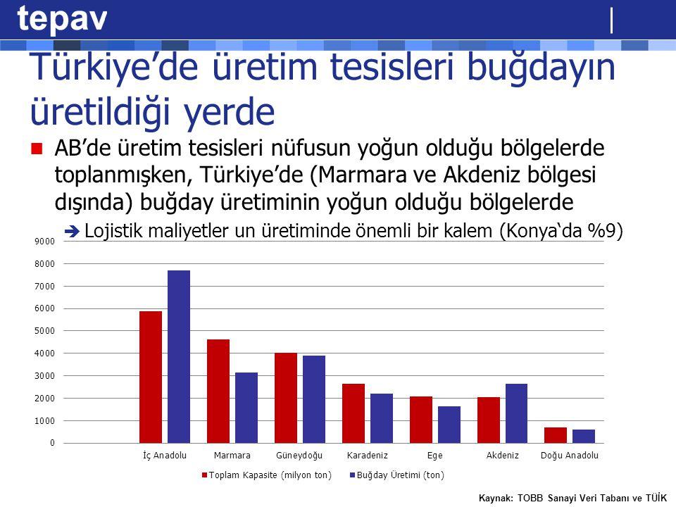 Türkiye'de üretim tesisleri buğdayın üretildiği yerde