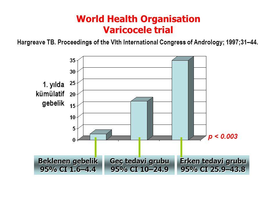 World Health Organisation Erken tedavi grubu 95% CI 25.9–43.8