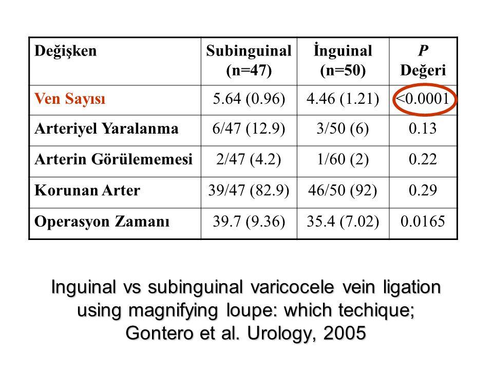 Değişken Subinguinal. (n=47) İnguinal. (n=50) P. Değeri. Ven Sayısı. 5.64 (0.96) 4.46 (1.21)