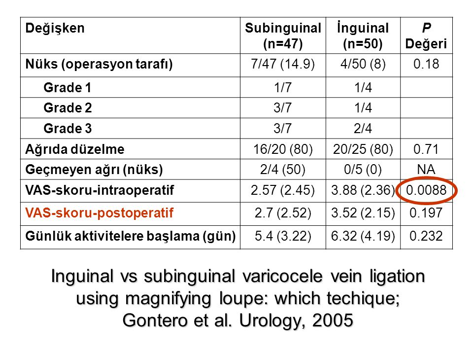 Değişken Subinguinal. (n=47) İnguinal. (n=50) P. Değeri. Nüks (operasyon tarafı) 7/47 (14.9)