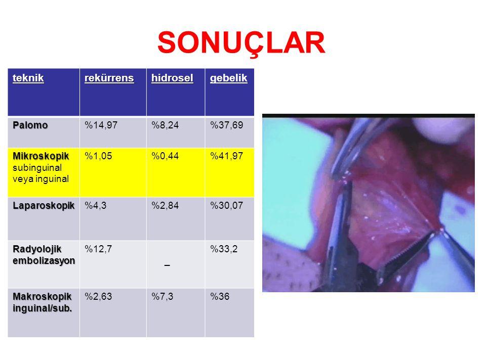 SONUÇLAR teknik rekürrens hidrosel gebelik Palomo %14,97 %8,24 %37,69