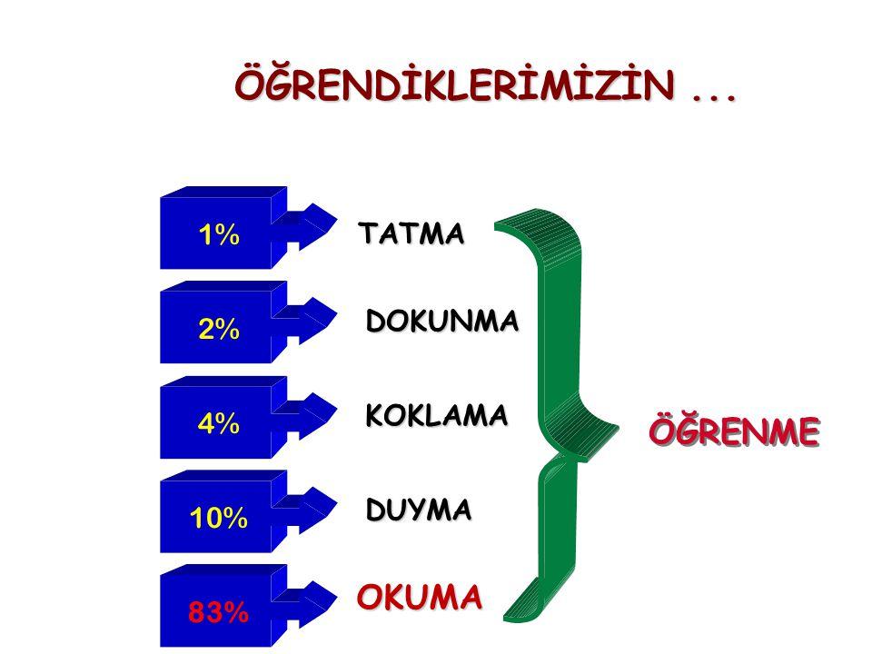 ÖĞRENDİKLERİMİZİN ... ÖĞRENME OKUMA 1% TATMA 2% DOKUNMA 4% KOKLAMA 10%