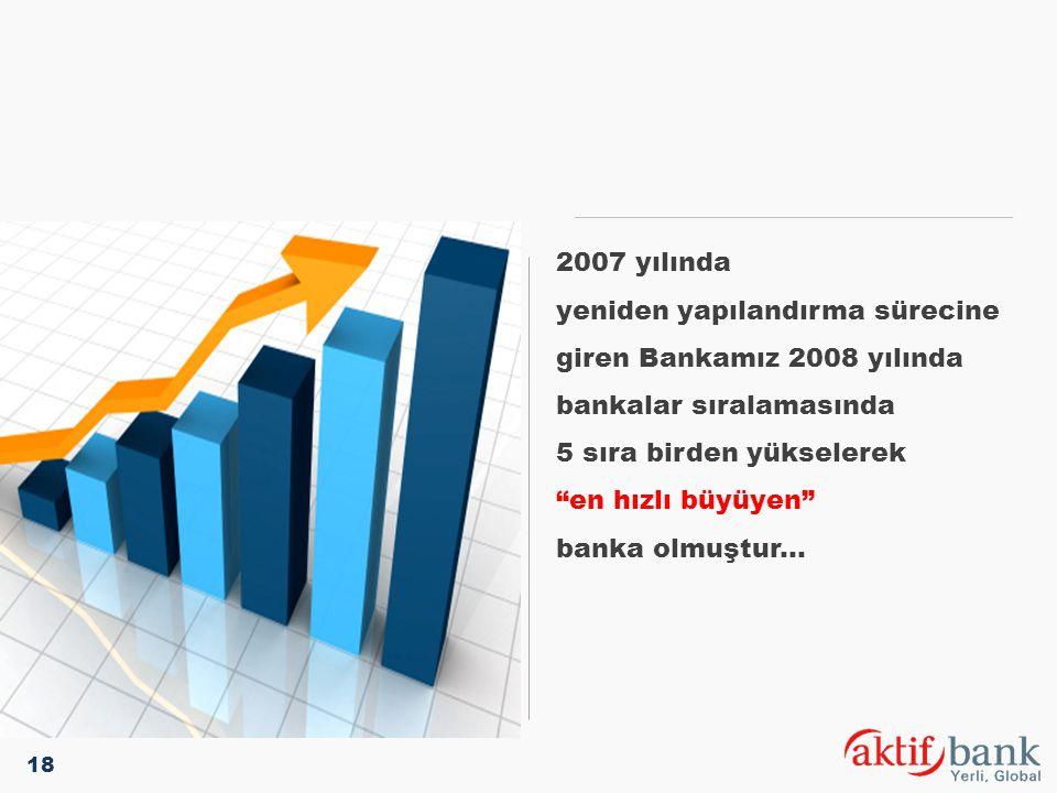 5 sıra birden yükselerek en hızlı büyüyen banka olmuştur...