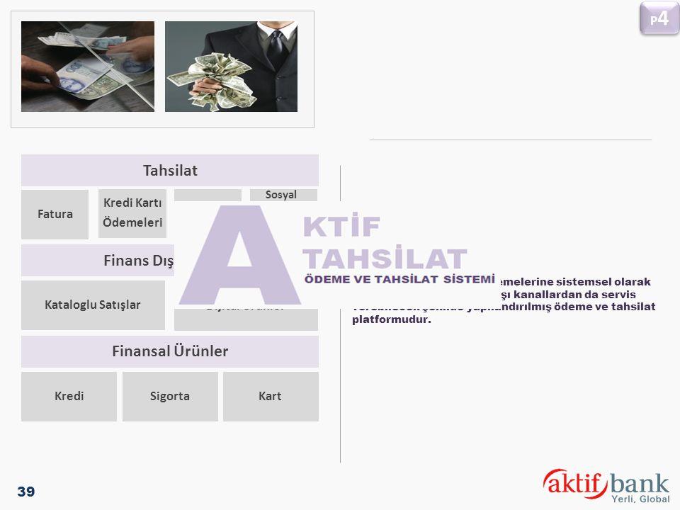 Tahsilat Finans Dışı Ürünler Finansal Ürünler