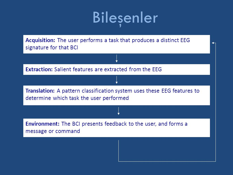 Bileşenler Acquisition: The user performs a task that produces a distinct EEG signature for that BCI.