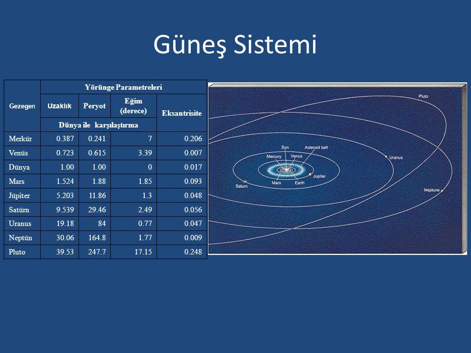 Yörünge Parametreleri Dünya ile karşılaştırma