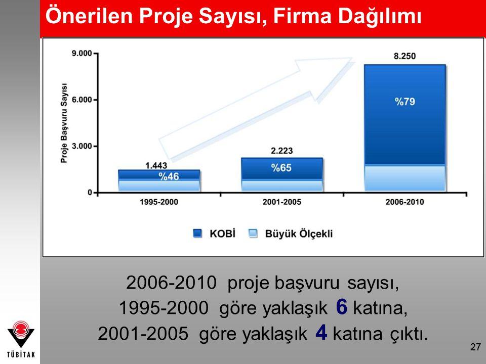 2001-2005 göre yaklaşık 4 katına çıktı.