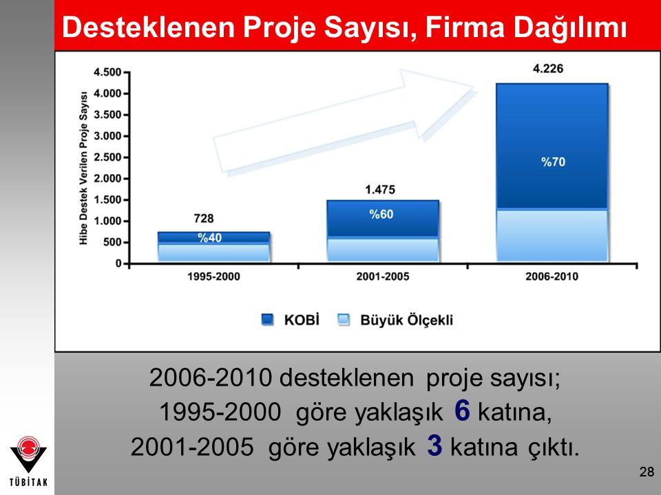Desteklenen Proje Sayısı, Firma Dağılımı