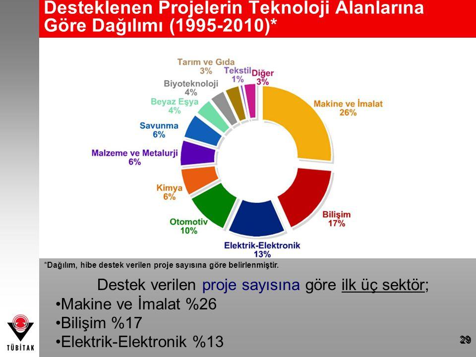 Desteklenen Projelerin Teknoloji Alanlarına Göre Dağılımı (1995-2010)*