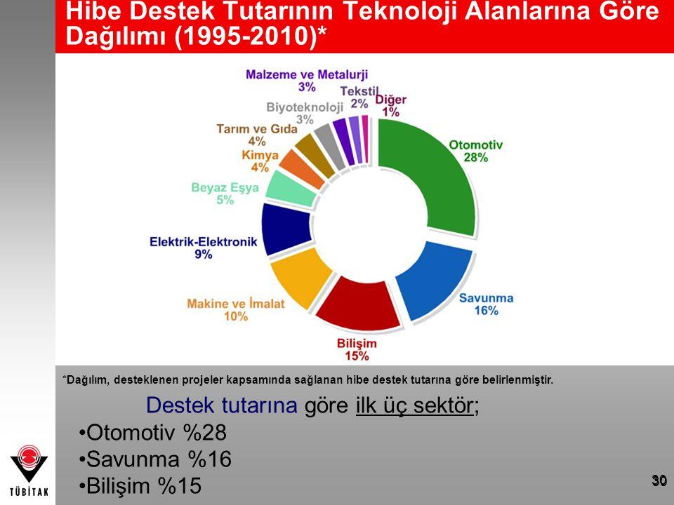 Hibe Destek Tutarının Teknoloji Alanlarına Göre Dağılımı (1995-2010)*