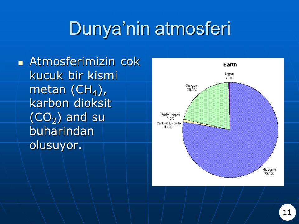 Dunya'nin atmosferi Atmosferimizin cok kucuk bir kismi metan (CH4), karbon dioksit (CO2) and su buharindan olusuyor.